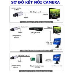 Cách khắc phục lỗi treo modem và mất mạng internet khi lắp đầu ghi hình