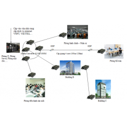 Giải pháp truyền tín hiệu camera bằng hệ thống camera cáp quang