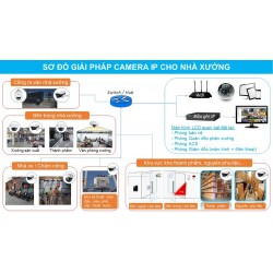 Giải pháp Lắp đặt camera giám sát cho nhà xưởng - xí nghiệp