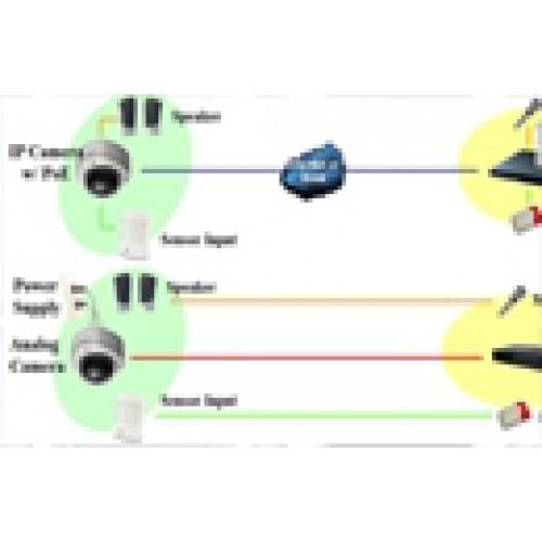 Nên lựa chọn camera analog hay là camera IP?