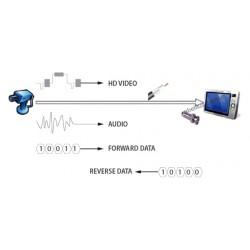 Camera công nghệ HDCVI là gì