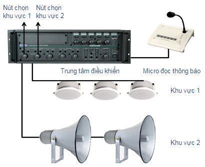 Cách thiết lập một hệ thống âm thanh thông báo cơ bản