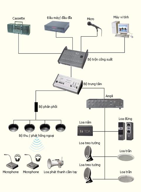 Căn bản về âm thanh