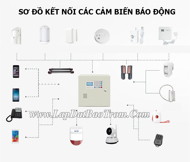 sơ đồ kết nối các cảm biến báo động chống trộm