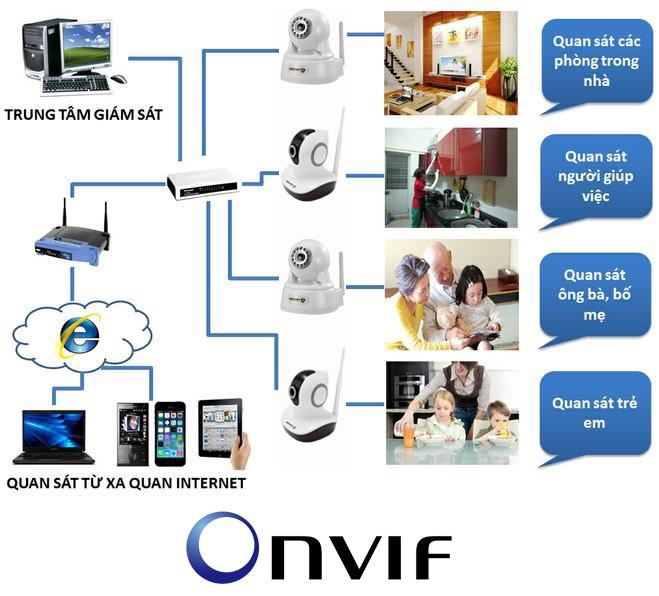 Công nghệ ONVIF là gì?