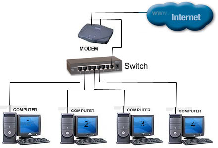 Báo giá lắp mạng LAN