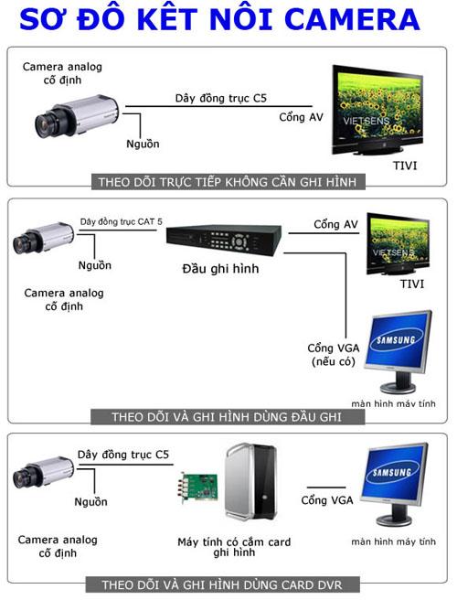 sơ đồ hướng dẫn lắp đặt và kết nối camera quan sát