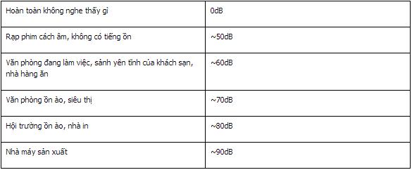 Căn bản về âm thanh thông báo ( DECIBEL)