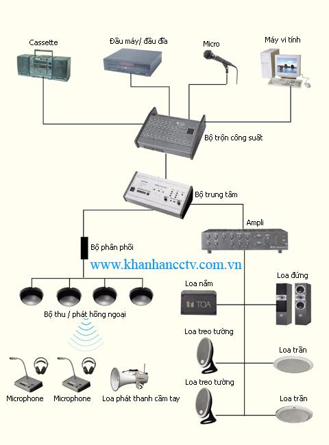 Sơ đồ khối của một hệ thống âm thanh hoàn chỉnh, cách bố trí loa, hệ thống âm thanh