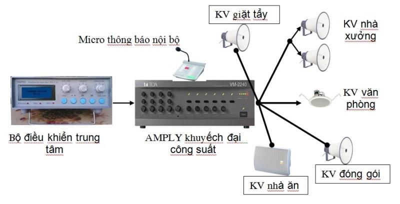 Gải pháp hệ thống âm thanh công cộng