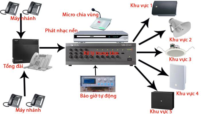 Hệ thống âm thanh thông báo nhà máy - xưởng sản suất