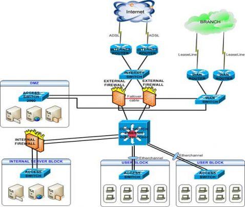 Tư vấn, lắp đặt hệ thống mạng LAN