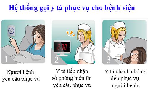 Nguyên lý và quy trình cách thức hoạt động của hệ thống gọi y tá trực