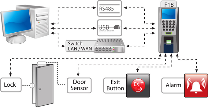 sơ đồ kết nối Máy chấm công và kiểm soát cửa KASVISION F18