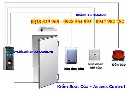 Sơ lược về hoạt động của hệ thống kiểm soát cửa
