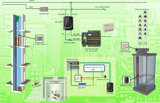 Hệ thống kiểm soát phân tầng thang máy là gì?