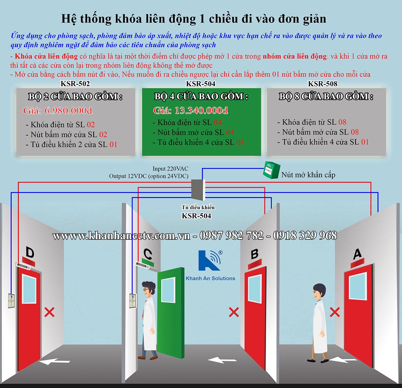 Cửa liên động interlock cho phòng sạch