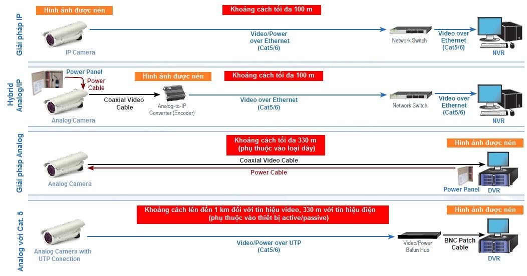 Sự khác nhau giữa camera analog và camera IP