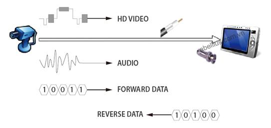 HDVI là gì, cong nghe HDCVI