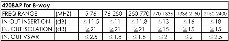 Bộ chia truyền hình cáp 8 ngõ PACIFIC 4208AP
